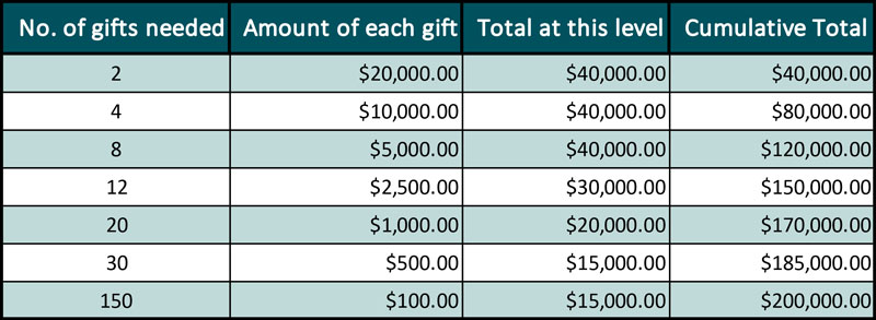 Funding chart showing gift amounts needed for funding goal